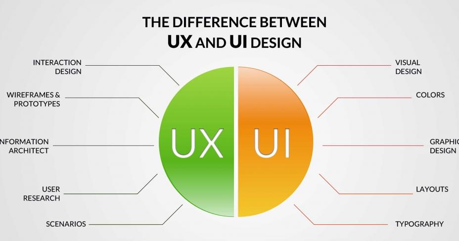 UX و UI  چیست ؟